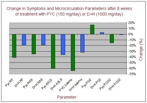 Flavogard (Pycnogenol) relieves symptoms of chronic venous